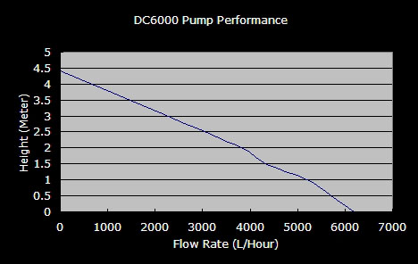 rlss waveline dc 6000 pump basic controller 11 speed premium